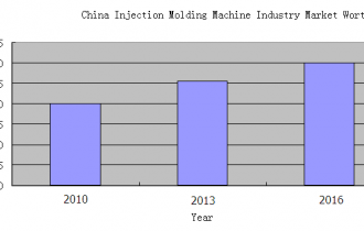 China Injection Molding Machines Industry Worth RMB30 Billion by 2016