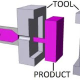 Plastic Injection Moulding Process