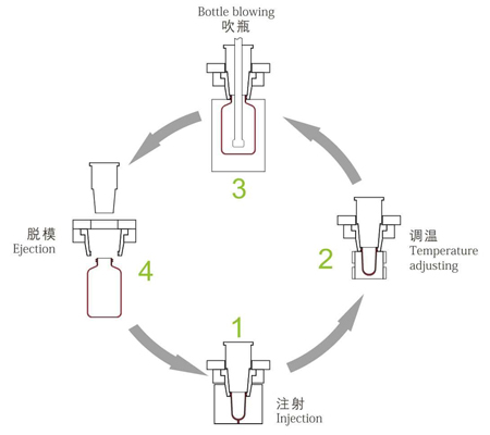 working-principle-of-single-stage-vertical-injection-stretch-blow-molding-machines