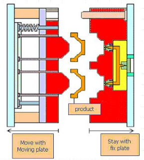 Plastic Injection Mold Part and Construction | Powerjet Plastic